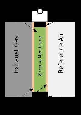 zirconia sensor