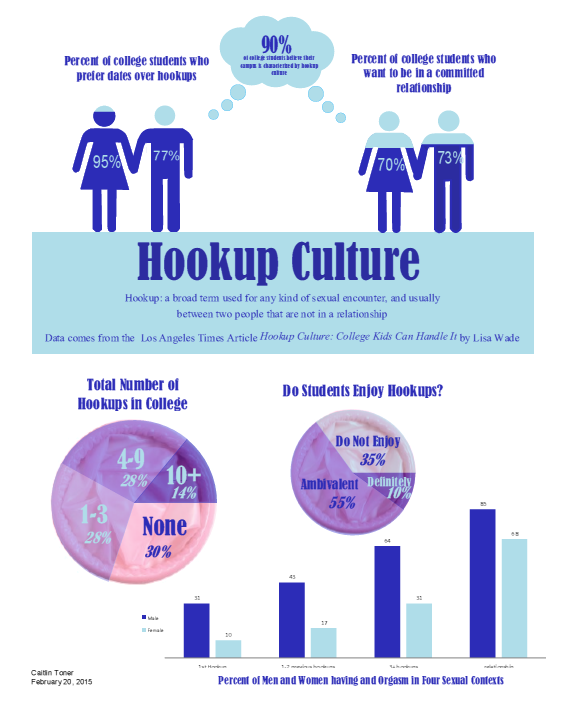 understanding hookup culture A hook up is sometimes more this suggests that it's possible for people to navigate hookup culture with no detrimental i understand that women have more.