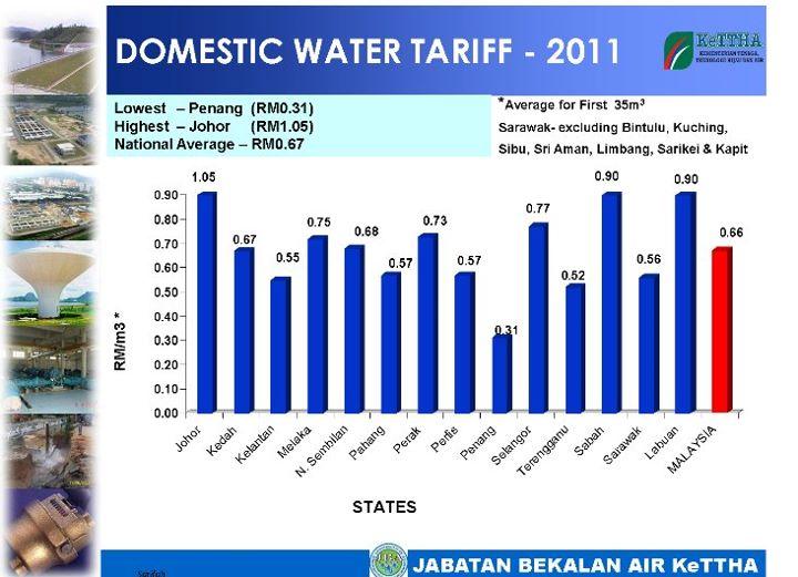 KADAR TARIF AIR DI MALAYSIA