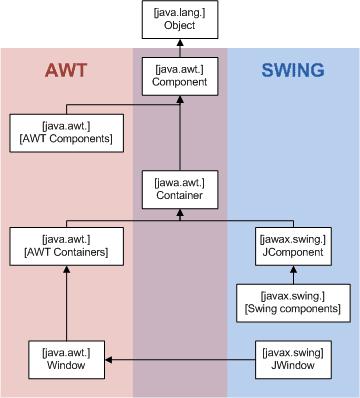 التكوين العام للمكتبتَيْن (من صفحة مكتبة الـswing علي ويكيبيديا)