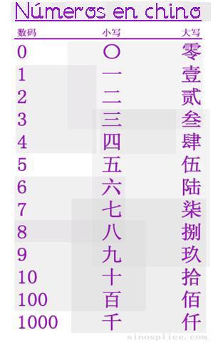 lista de nombres chinos: