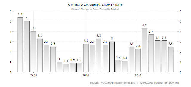 analysis of the australian economy Campbell stubbs' analysis of jobs, growth, social justice and business opportunity.