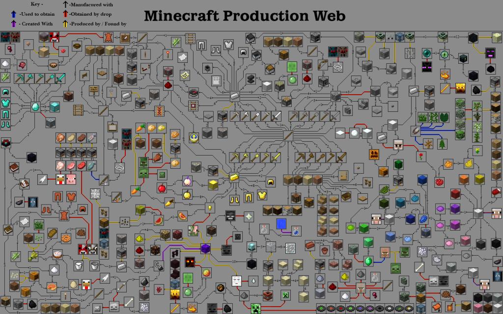 Blog http www minecraftwiki net wiki minecraft wiki the minecraft wiki