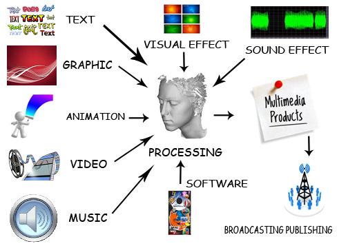 Multimedia Content Production
