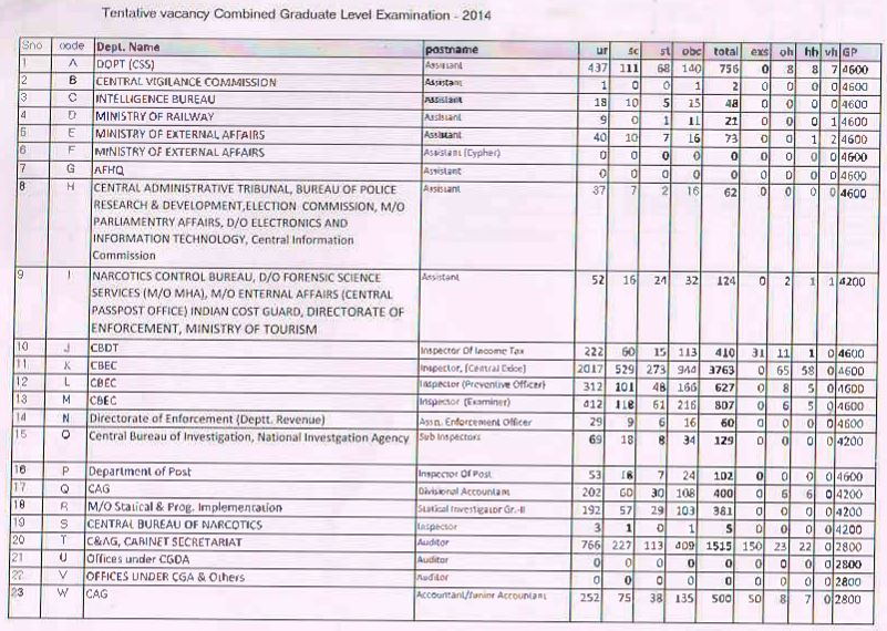 SSC CGL 2014 Vacancy List1