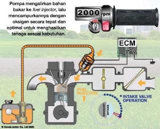 Sepeda Motor Injeksi Irit Harga Terbaik Cuma Honda - dwijayasblog.blogspot.com