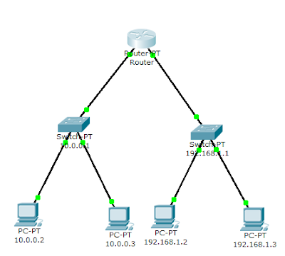Jaringan komputer jarkom 2 jarkom 2 ccuart Image collections