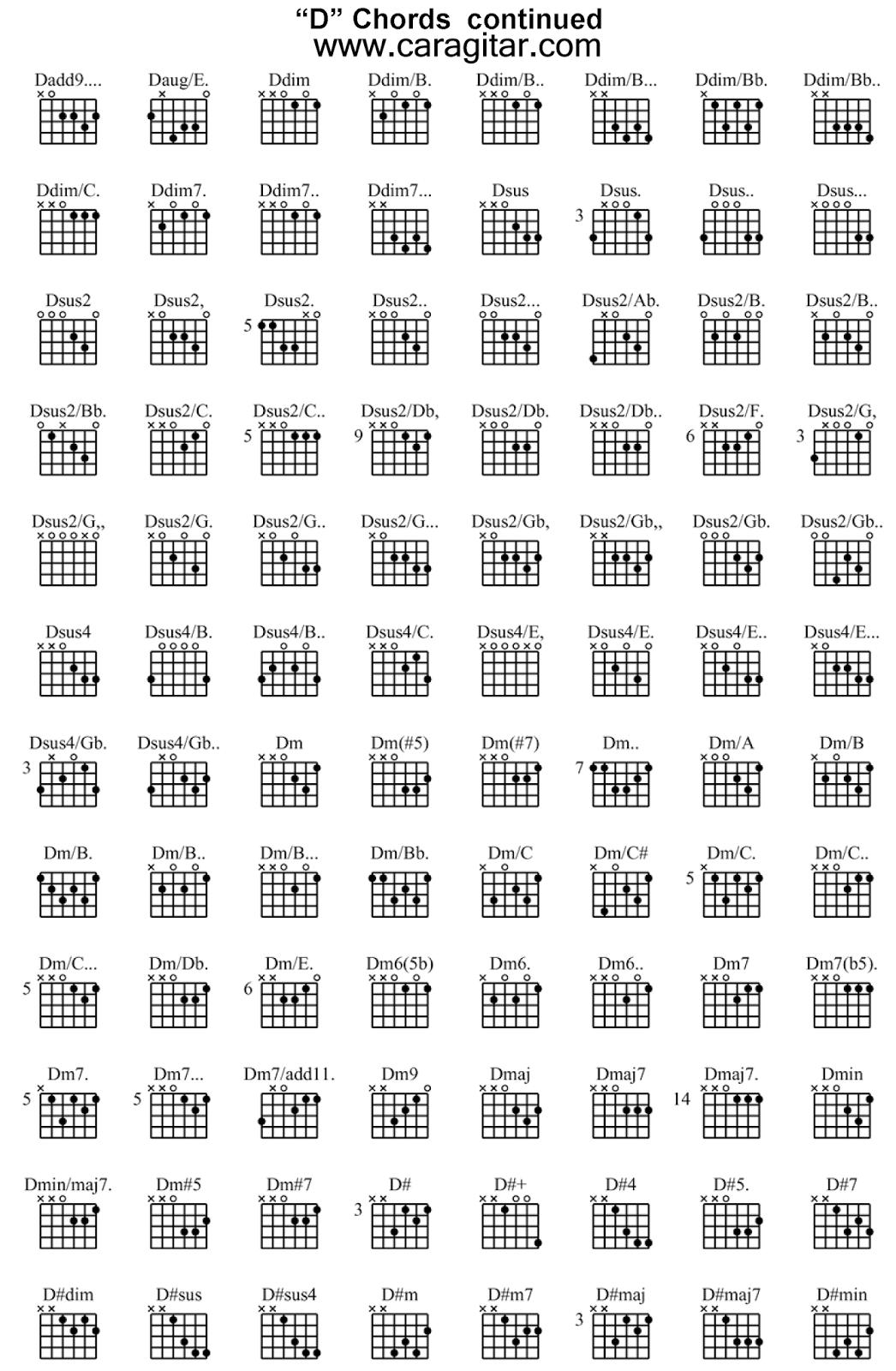 kunci gitar terlengkap