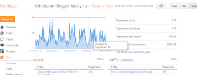 How To See My Blogspot Statistic