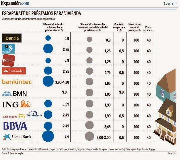 Hipotecas y finanzas personales futur finances mejores for Pisos de bancos bankia