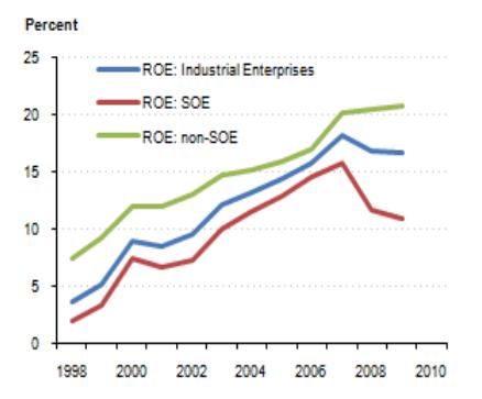 state owned enterprises china pdf