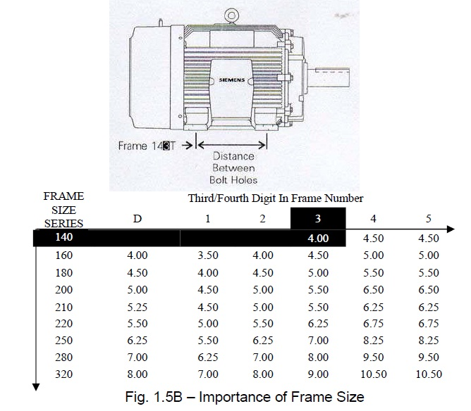 Electric Motor Mounting Frame Chart