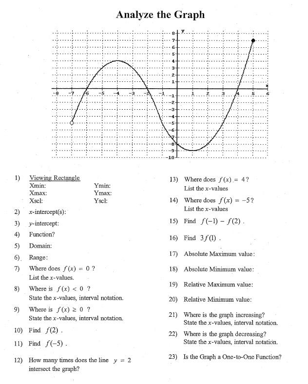 EHHS PreCalculus January 2016 – Analyzing Graphs Worksheet