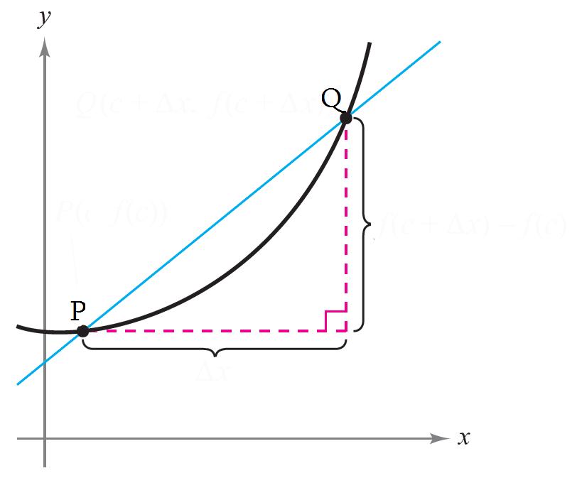 Ciencias de joseleg el problema de la tangente for Exterior tangente y secante