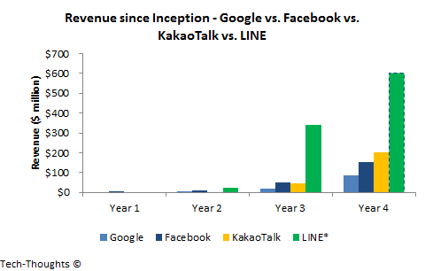 Revenue since Inception - Google vs. Facebook vs. Messaging Apps