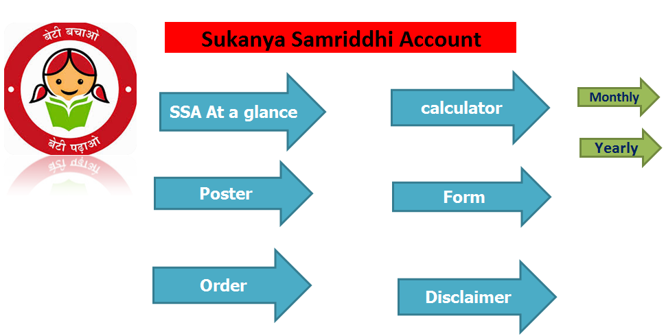 Sukanya Samriddhi Account - Calculators / Forms / SB Orders / Posters ...