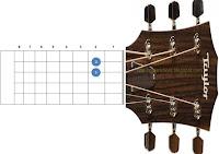 chord kunci gitar em