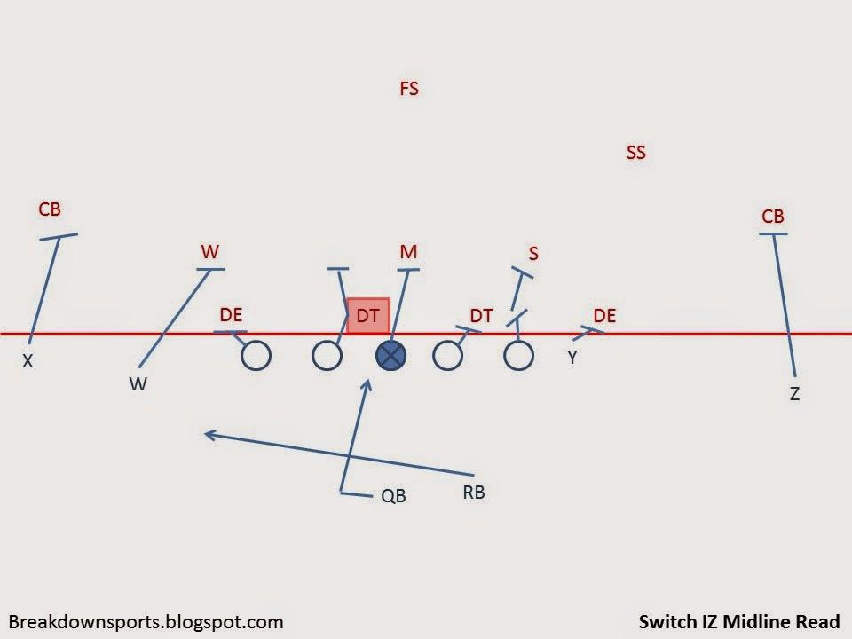 Breakdown Sports Football Fundamentals A Multiple Inside Zone Read