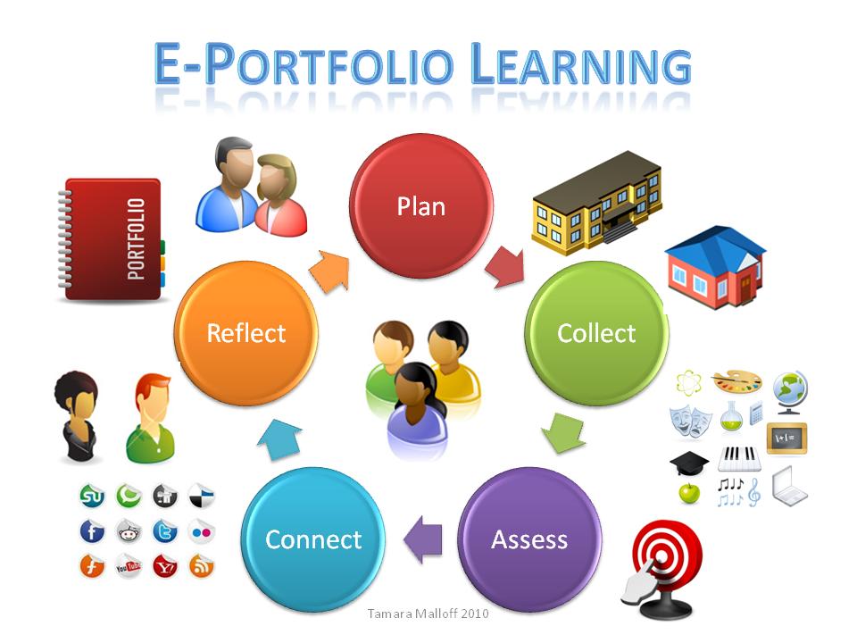 e portfolio Software 1 nuventivecom sitio que vende un software bajo el formato de webfolio, ya tienen la versión 30 que ha sido probada en varias universidades.