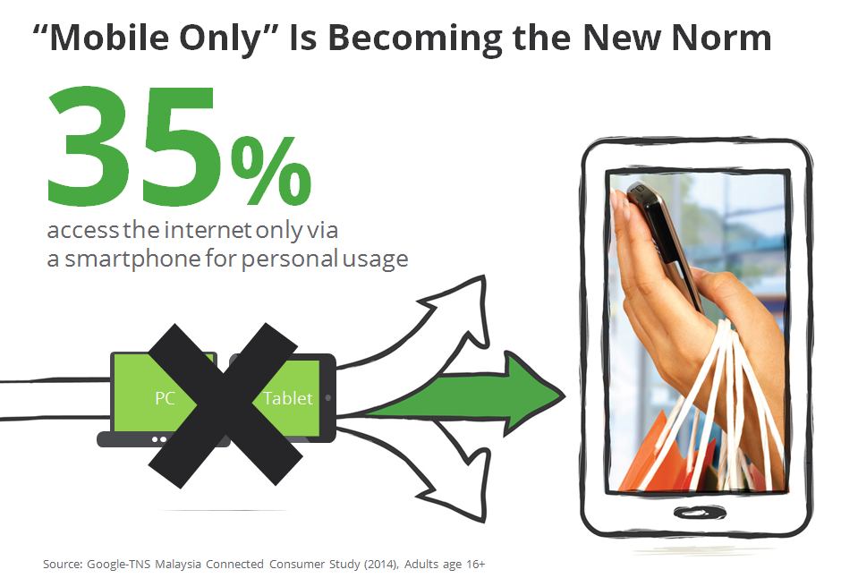 35% access Internet using mobile only