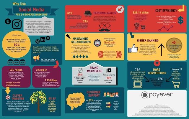 Mengapa gunakan #sosialmedia untuk ecommerce marketing ?