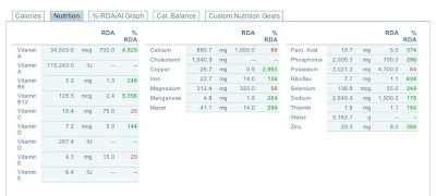 my nutritional intake for 28 february 2012