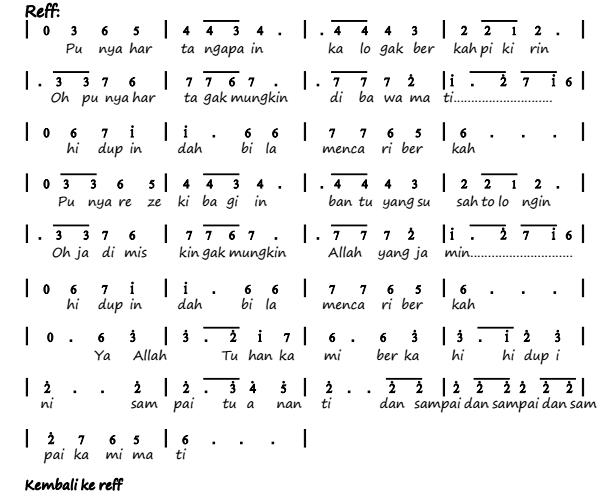 Not Angka Pianika Lagu Cari Berkah - Wali
