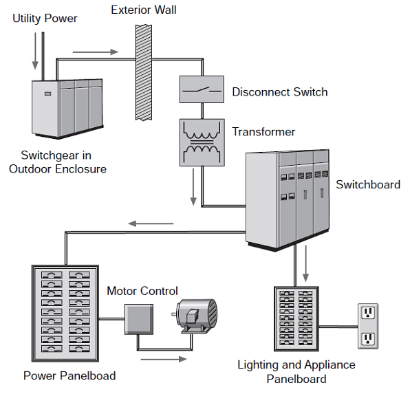 thesis about electrical power distribution Electric power systems research is an international medium for the publication of original papers concerned with  distribution and utilization of electrical energy.