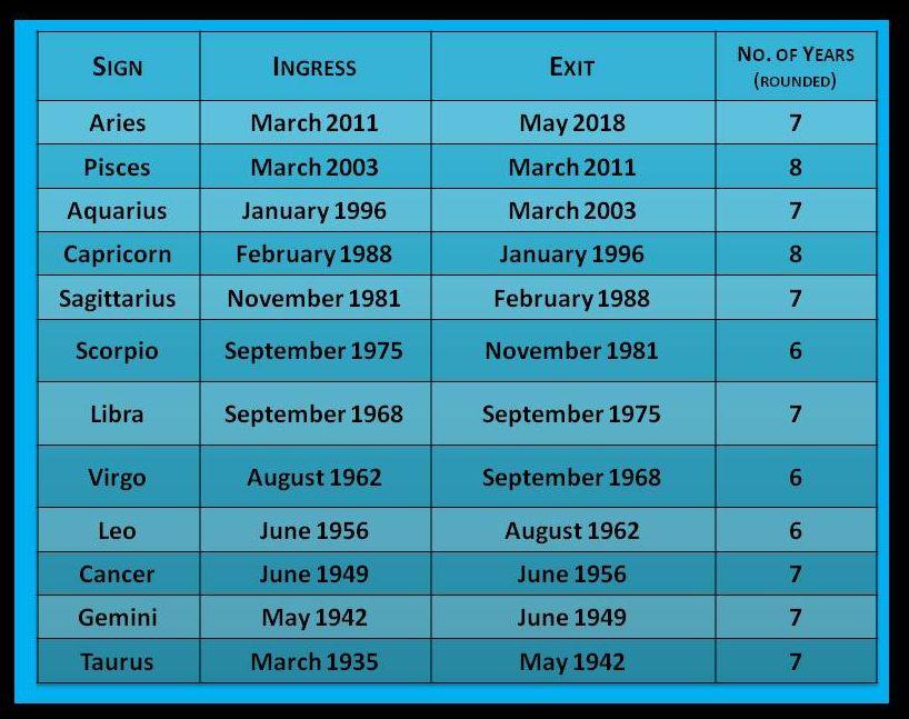 Astroppm Uranus Station Retrogrades