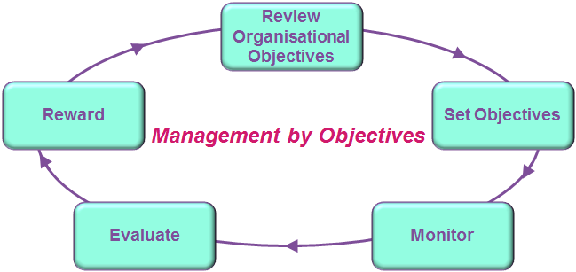 how to agree team objectives with the manager Resulting in a team that is knowledgeable and therefore empowered, to do the right things with much less supervision/oversight the teams can make decisions relevant to their work without having to consult the manager on every little question clear goals and objectives allow employees to monitor their.