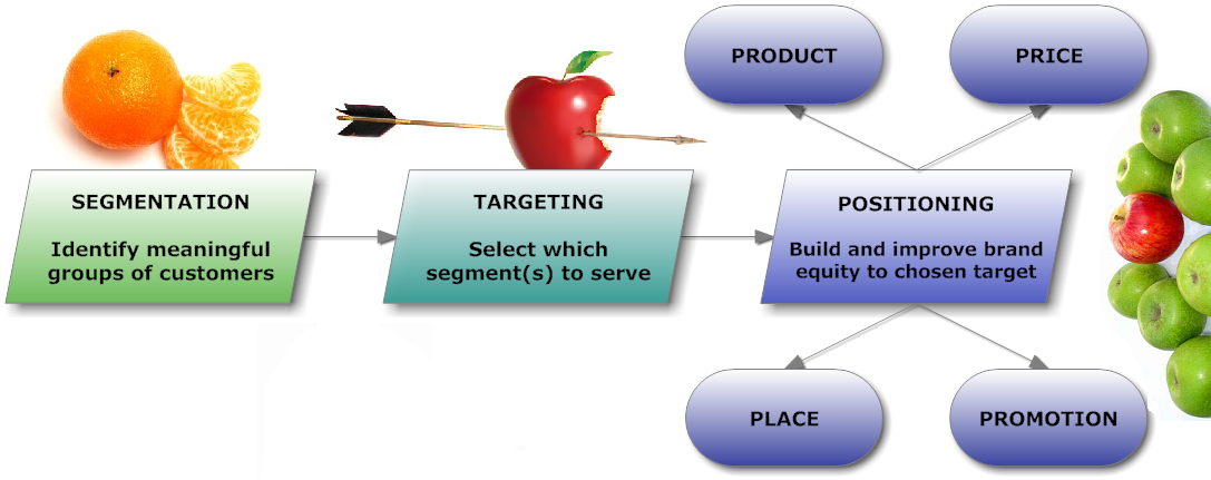 segmentation targeting and positioning pada frend Targeting: setelah memetakan pasar (sasaran program), tahap targeting seperti namanya adalah membidik kelompok konsumen mana yang akan kita sasar positioning : apabila target pasar (sasaran program) sudah jelas, positioning adalah bagaimana kita menjelaskan posisi produk kepada konsumen.