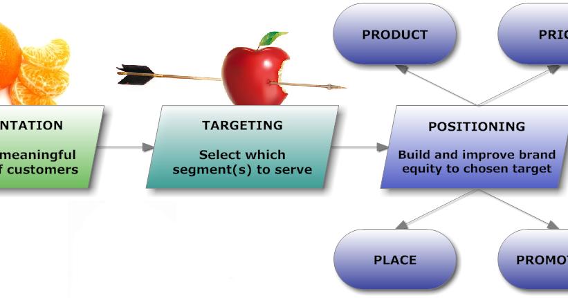 segmentation targeting and positioning pada frend Segmentation, targeting and positioning dalam manajemen pemasaran jasa mari kita mengulas kembali materi yang telah di sampaikan pada mata kuliah manajemen.