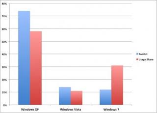 Где искать руктиты - на машинах с Windows XP