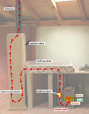 The caTo Stove Rocket Stove Cook Top and Mass Heater