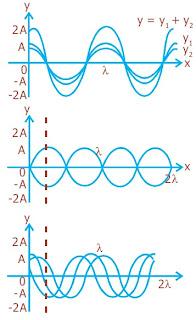 Interferensi gelombang tali