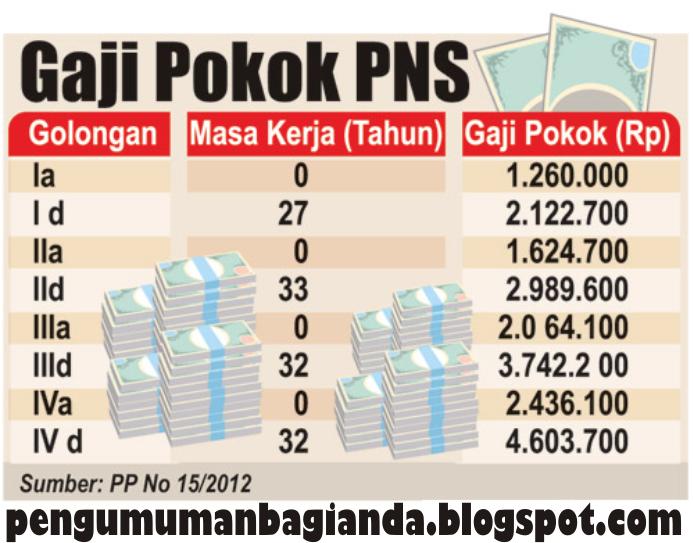 2013 yaitu tentang kenaikan gaji pokok pegawai negeri sipil pns