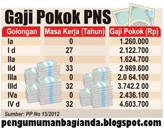 tahun 2013 yaitu tentang kenaikan gaji pokok pegawai negeri sipil pns