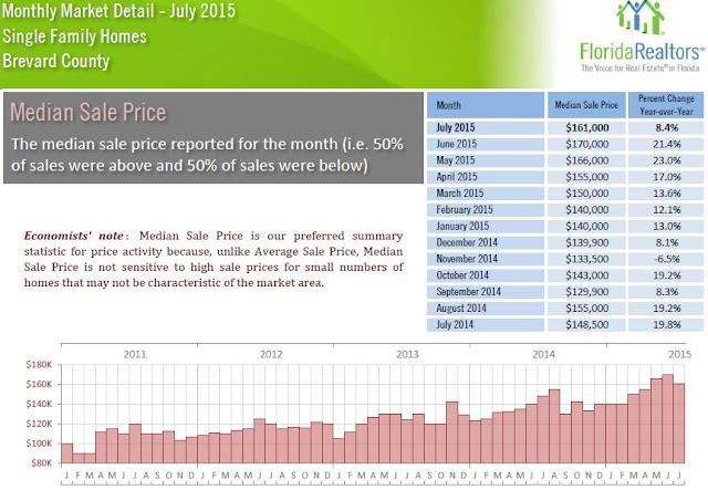 median%2Bsales%2Bprice%2BJuly%2B2015%2BSFH.JPG