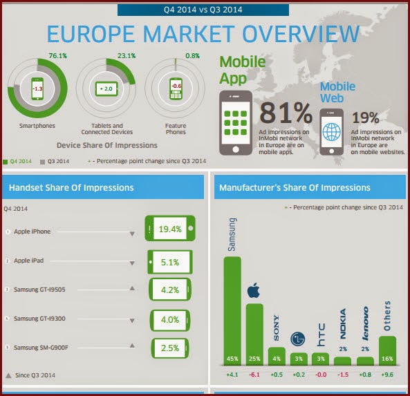 In Europe  23%  Ad Impressions happens on Tablets,  compared to 77% across Smartphones