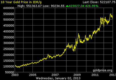 Grafik Data Harga Emas 10 tahun terakhir
