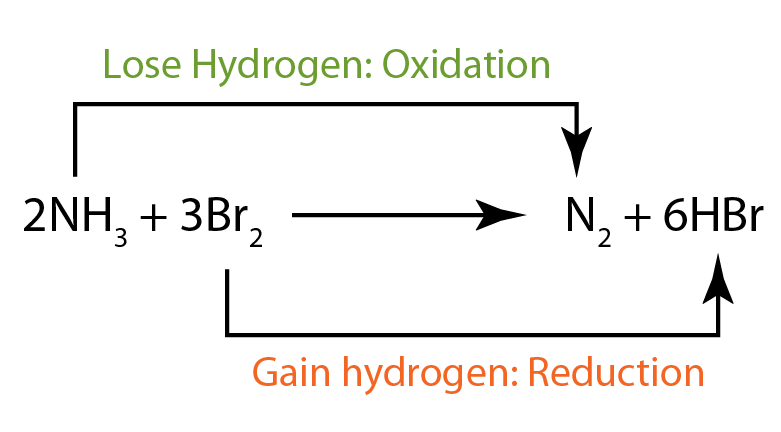 Oxidation And Reduction In Terms Of Oxygenhydrogen Transfer Spm