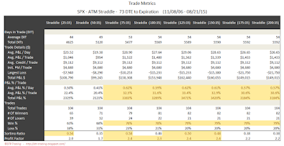 SPX Short Options Straddle Trade Metrics - 73 DTE - Risk:Reward 35% Exits
