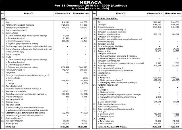 Contoh Laporan Keuangan Sederhana Harian 10 Contoh Laporan