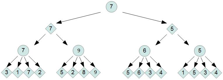Метод решета в игре Быки и коровы  Хабрахабр