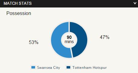 stats swansea 1 - 2 spurs