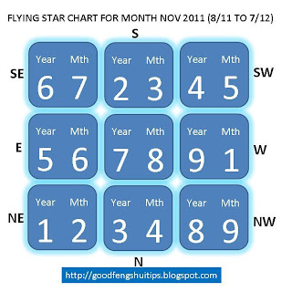 flying star chart november 2011