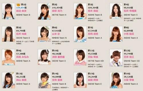 Integrantes Senbatsu AKB48 37th single Senbatsu Sousenkyo
