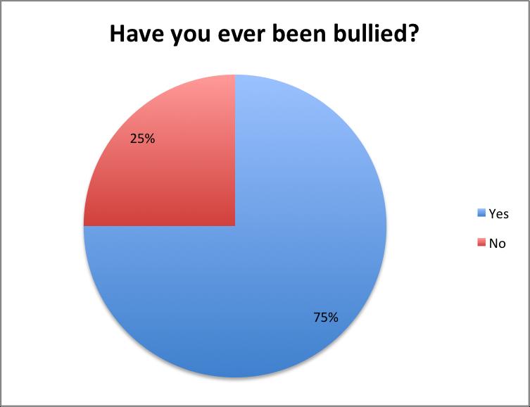 Bullying Chart Ibovnathandedecker