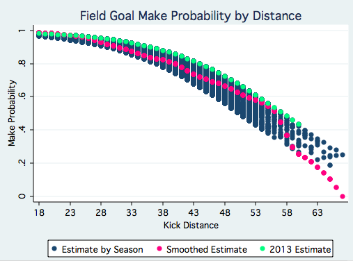 Field Goal Probability By Distance
