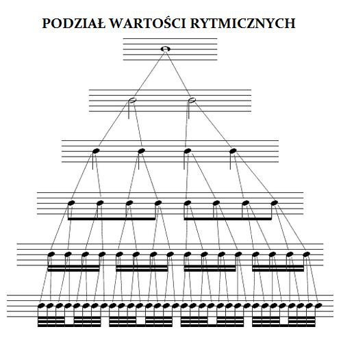 """<img alt=""""Wartości rytmiczne"""" src=""""wartości-rytmiczne"""" />"""